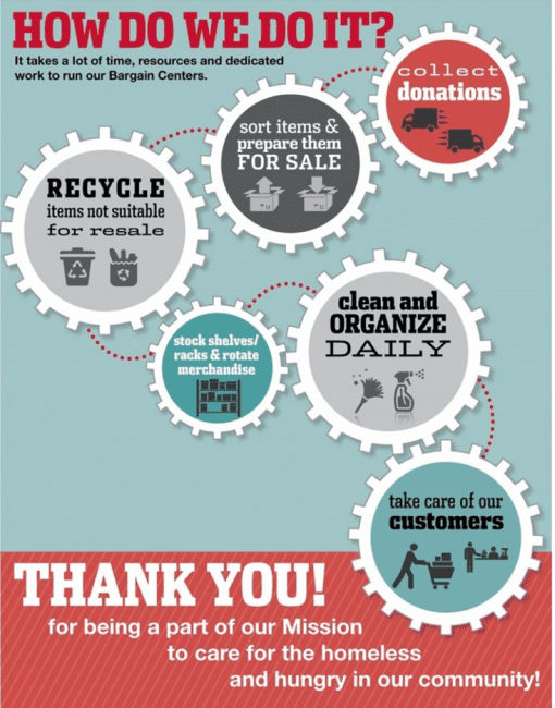 """Infographic explaining the thrift cycle. The text reads: How do we do it? It takes a lot of time, resources and dedicated work to run our Bargain Centers. Step 1: Collect Donations. Step 2: Sort items & prepare them for sale. Step 3: Recycle items not suitable for resale. Step 4: Stock shelves/racks and rotate merchandise. Step 5: Clean and organize daily. Step 6: Take care of our customers. Thank you for being a part of our Mission to care for the homeless and hungry in our community!"""""""