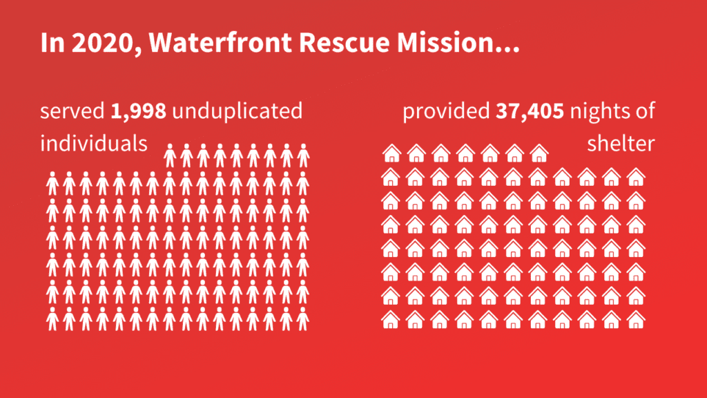 """Infographic of the work Waterfront Rescue Mission did in 2020 that reads: """"In 2020, Waterfront Rescue Mission served 1,998 unduplicated individuals and provided 37,405 nights of shelter"""""""